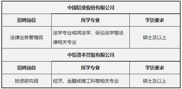2021中国铝业集团有限公司应届高校毕业生补充招聘公告